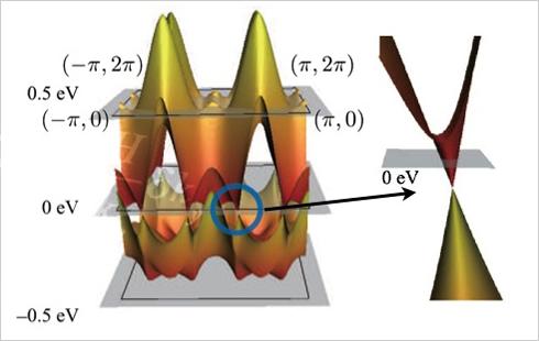 鉄系超伝導体の反強磁性相で形成されるディラック電子