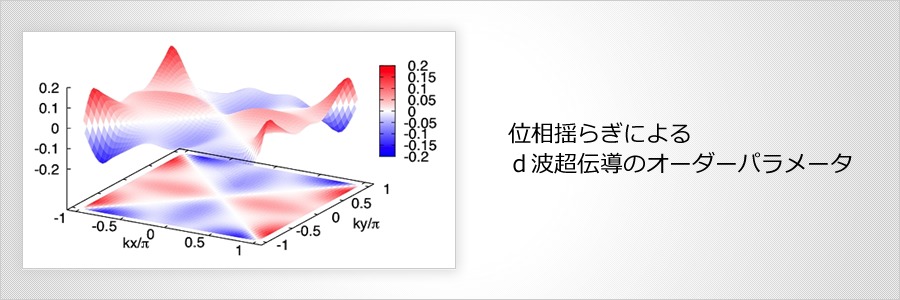 位相揺らぎによるd波超伝導のオーダーパラメータ